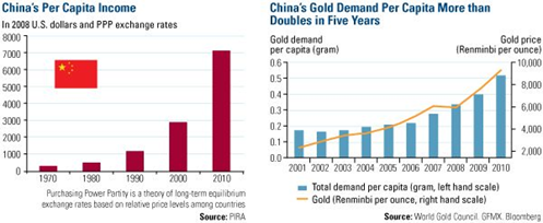 Why China has become key to the Gold Price