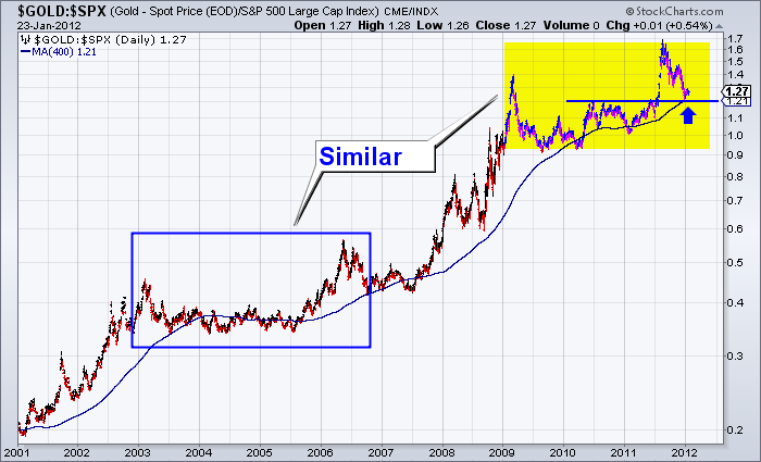 Gold, Gold Mining Stocks and the S&P 500