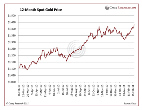 12-Month Spot Gold Price