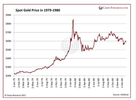 Spot Gold Price in 1979-80
