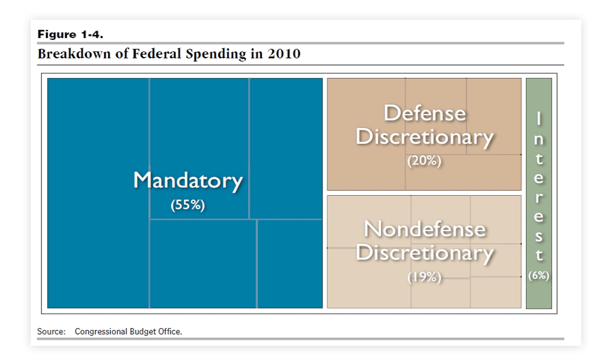 Breakdown of US Federal Spending 2010
