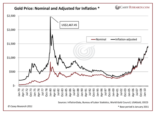 Gold Price: Nominal and Adjusted for Inflation