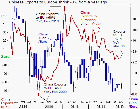 an analysis of the topic of the chinese exports to the europe The european union, in a bid to encourage interstate dependency and trading relationships, has abolished all forms of tariffs on trading and adopted a common currency the move has definitely made this strong economic region even stronger such policies have resulted in europe's trade running.