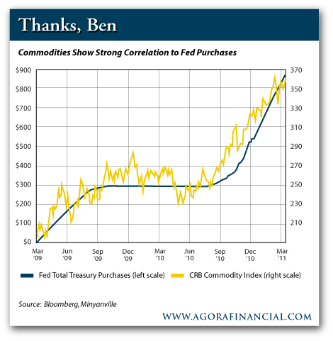 Fed Treasury Purchases and Commodity Prices