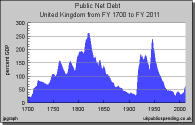 UK Public Net Debt