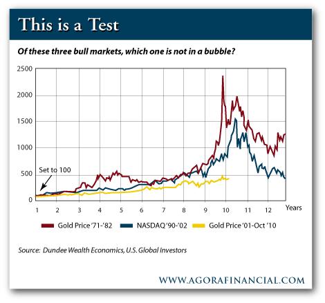 Bubble Test