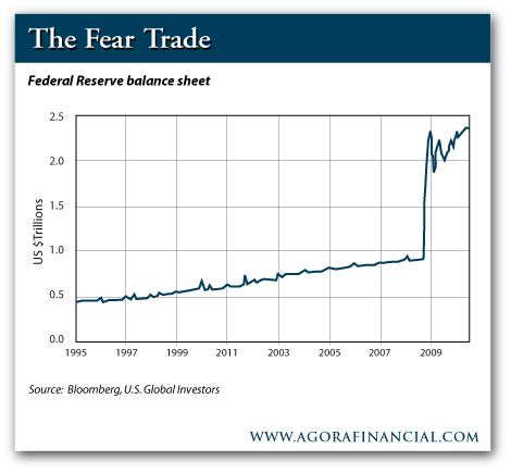 Fear Trade