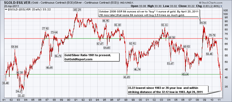 Gold Silver Ratio since 1981