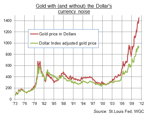 Gold and the Dollar Index