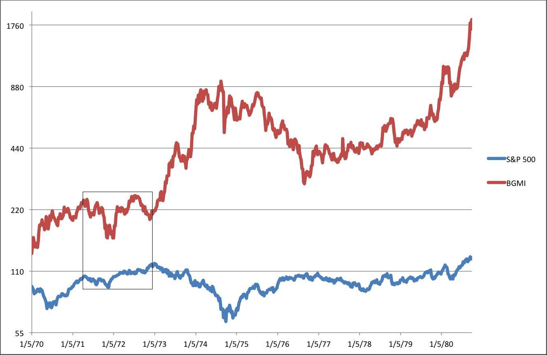 Gold index stocks обучающие курсы форекс москва