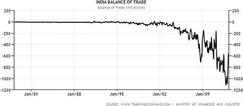 balance of trade india