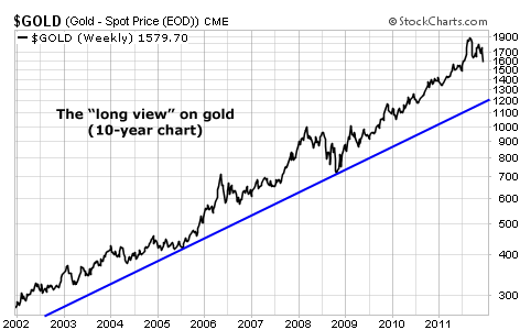 It Shows Gold Prices Over The Past 10 Years Note That Has Had A Heck Of Run And Since No Bull Market Heads Higher Without Plenty Shakeouts On