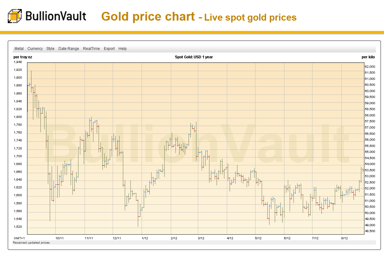 Does This Breakout Mean It\u0027s Time to Buy Gold? | Gold News