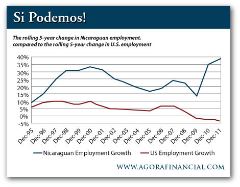 20121210-us-vs-nicaragua-employment.png