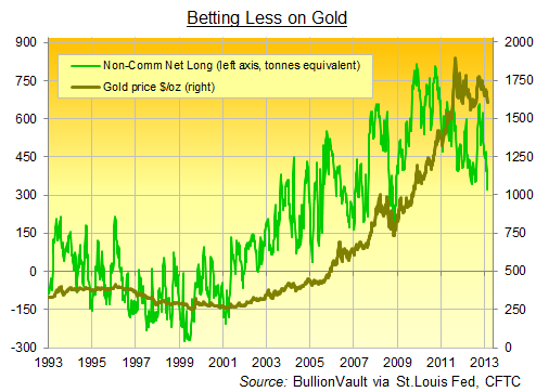 Non-Commercial Net Long Position, Comex Gold Futures