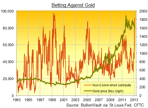Non-Commercial Short Position, Comex Gold