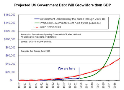 US Government Debt