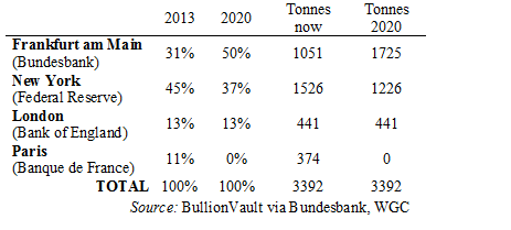 Bundesbank Gold Holdings