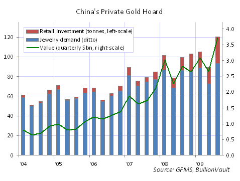 http://goldnews.bullionvault.com/files/China_Hoard.png