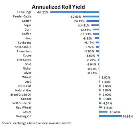 Commodity Futures' Contango | Gold News