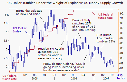 Dollar exodus begins | Gold News