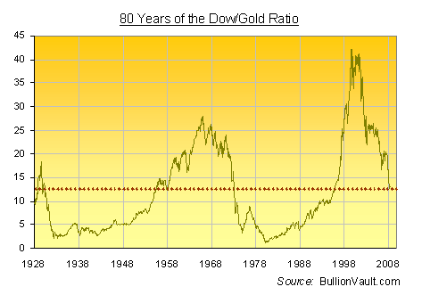 80 year dow gold ratio