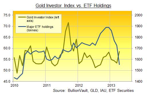 Indice des investisseur en or contre réserves d'or des ETF