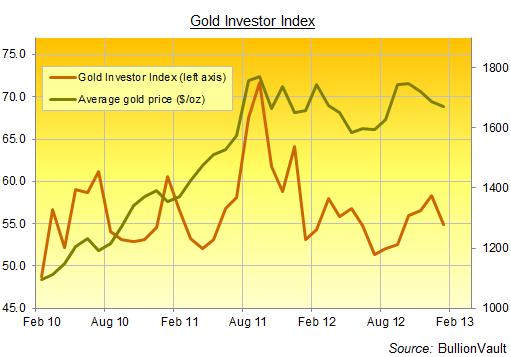 Indice des Investisseurs en or