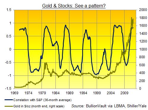 Gold-SP-Correlation