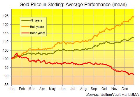 Summer Doldrum Sterling Gold Price