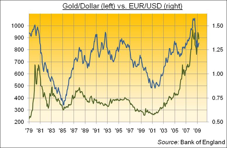 Форекс график онлайн евро