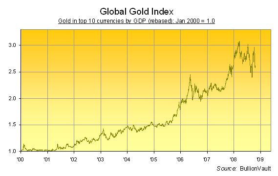 Gold Bullion - ETF Tracker