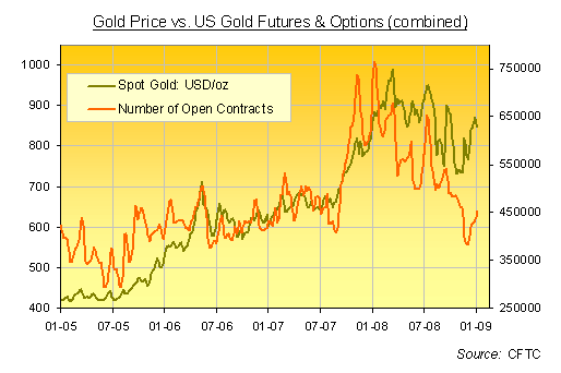 Today's forex news on gold