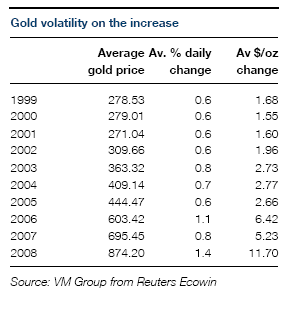 The Financial Crisis Starting In Summer 07 Has Now Seen Daily Swings Gold Prices Widen Five Times Over For Us Dollar Investors