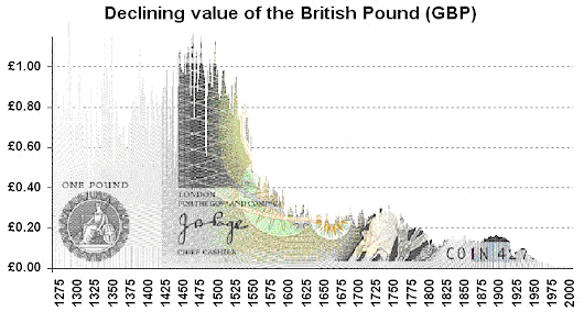 Britain Suffered Through A Long Period Of Moderate Inflation From 1935 To 1970 Below Is Chart Showing The Falling Value Cur British Currency