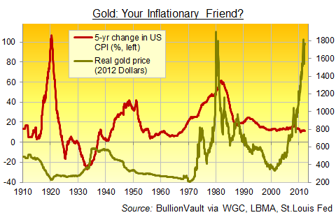 Gold: Inflationary Friend