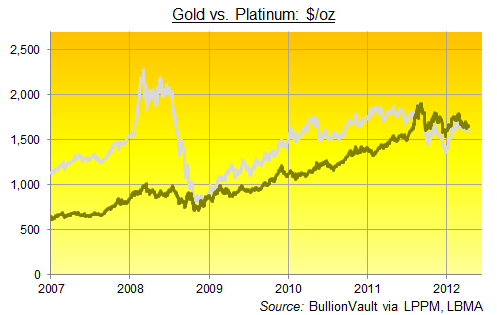 Platinum vs. Gold