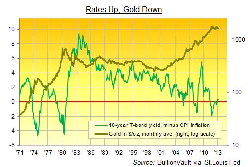taux d'intérêt en hausse, or en baisse