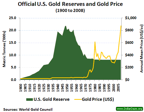 US Gold Reserves vs. US Money | Gold News