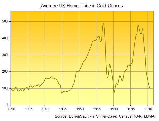 US Housing in Gold