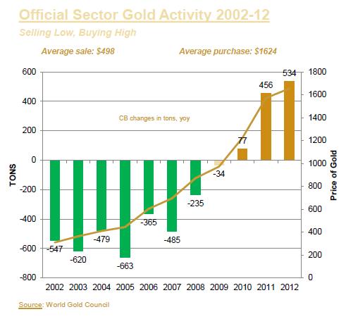 Activités du secteur officiel liées à l'or entre 2002 et 2012