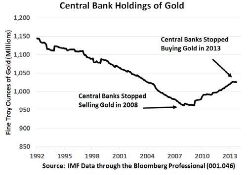 Les réserves d'or des banques centrales
