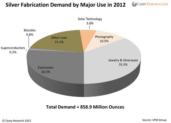 Demande de fabrication de l'argent pour les utilisations majeures en 2012