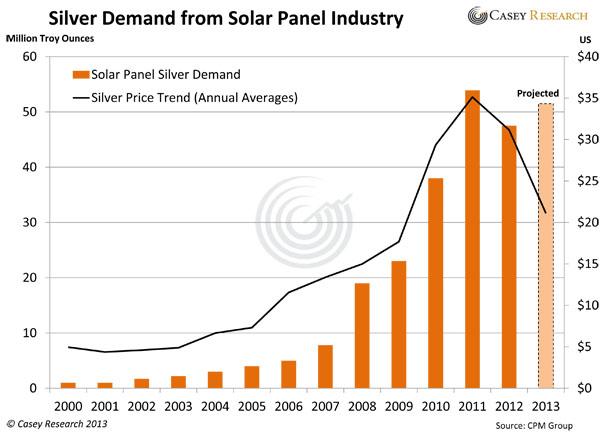 Demande d'argent de l'industrie des panneaux solaires