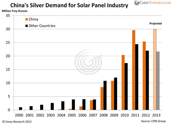 La demande d'argent chinoise pour l'industrie des panneaux solaires