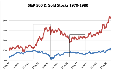 The Gold Stocks Red And S P 500 Were Negatively Correlated From 1972 To 1978 Absolutely Exploded Upside 1974 While
