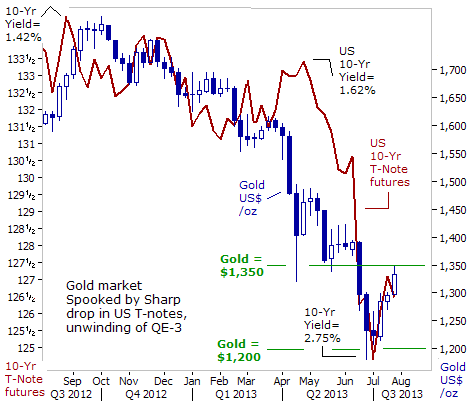 Fed to Taper QE, Gold Prices to Rise?   Gold News