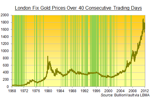 How Flat Are These Gold Prices News