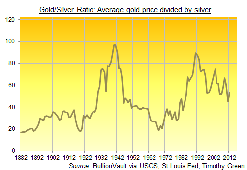 Now However We Are Looking At The Cur Gold Silver Ratio Above 53 It Sounds High Historical Standards But Should Be Cautious Given That