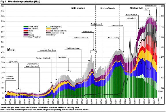 Peak Gold?  gold mining production